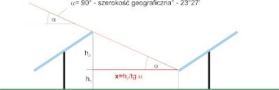 Sposób obliczenia odległości między rzędami paneli fotowoltaicznych.
