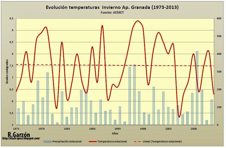 Grafíca con la temperatura en invierno en Granada 1973-2013