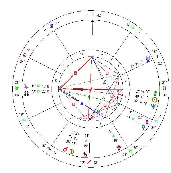 astrology zone horoscope chart pisces 29 february 2016