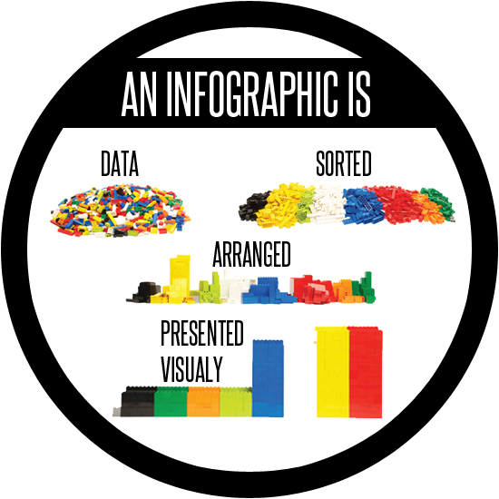 What is an Infographic? And What are the Benefits of it? - For ELT ...