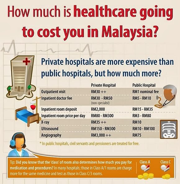 Healthcare in Malaysia