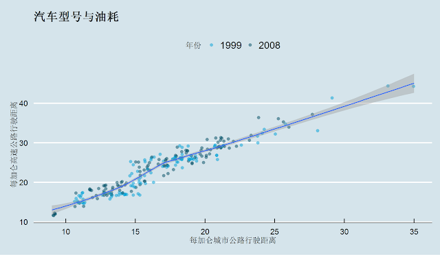 Economist风格的统计绘图