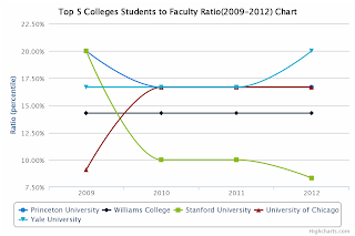 Top 5 College Students to Faculty Ratio Chart