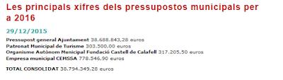 http://calafell.cat/noticies/noticies/ajuntament/les-principals-xifres-dels-pressupostos-municipals-2016