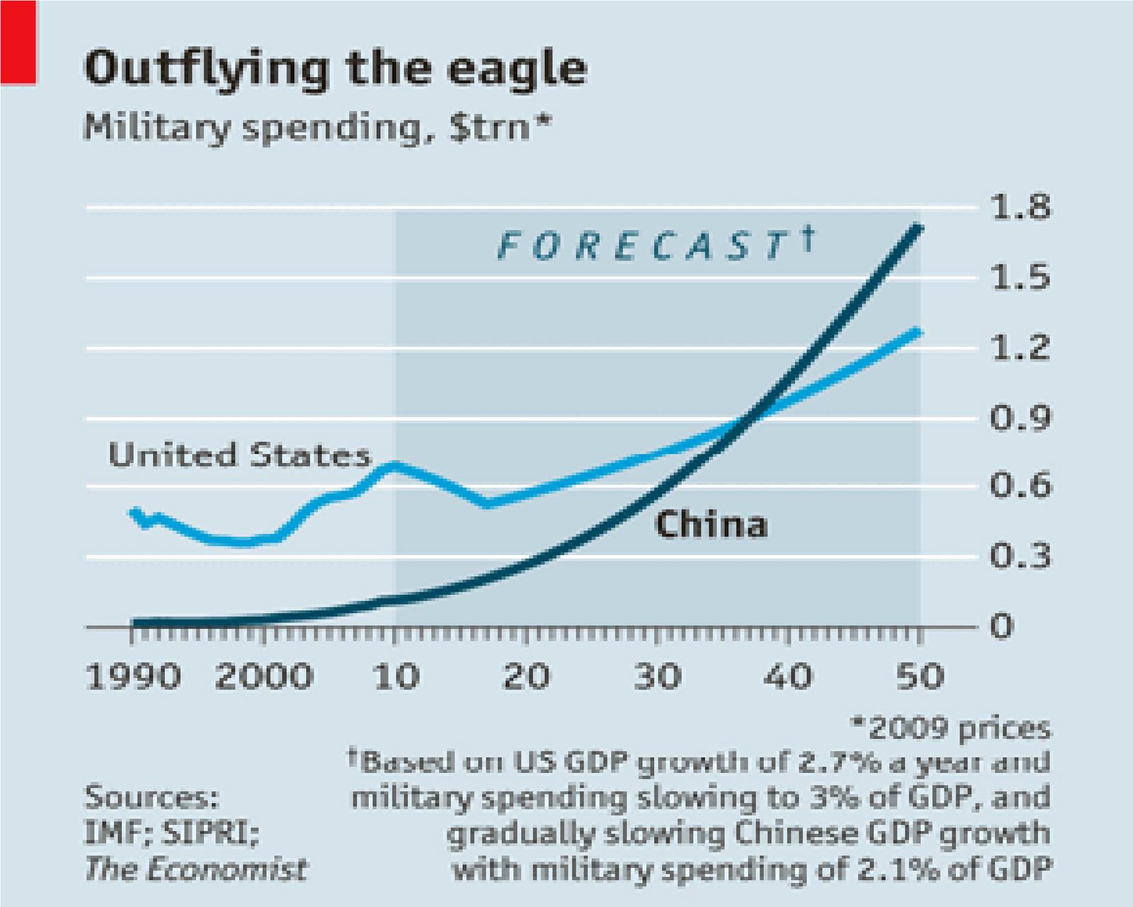 all that money is changing what the people s liberation army pla can do twenty years ago china s military might lay primarily in the enormous numbers