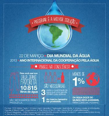 Água, direito fundamental - 22/03 - Dia Mundial da Água