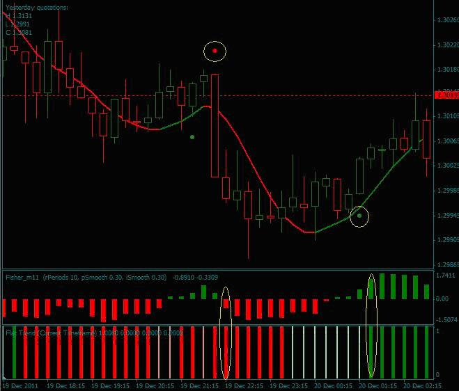 The forex daily trading system by laz l