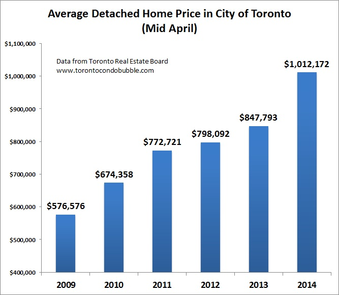 toronto housing market april 2014