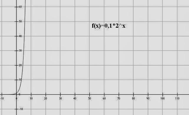 Observamos que la gráfica del doblamiento de un folio es exponencial