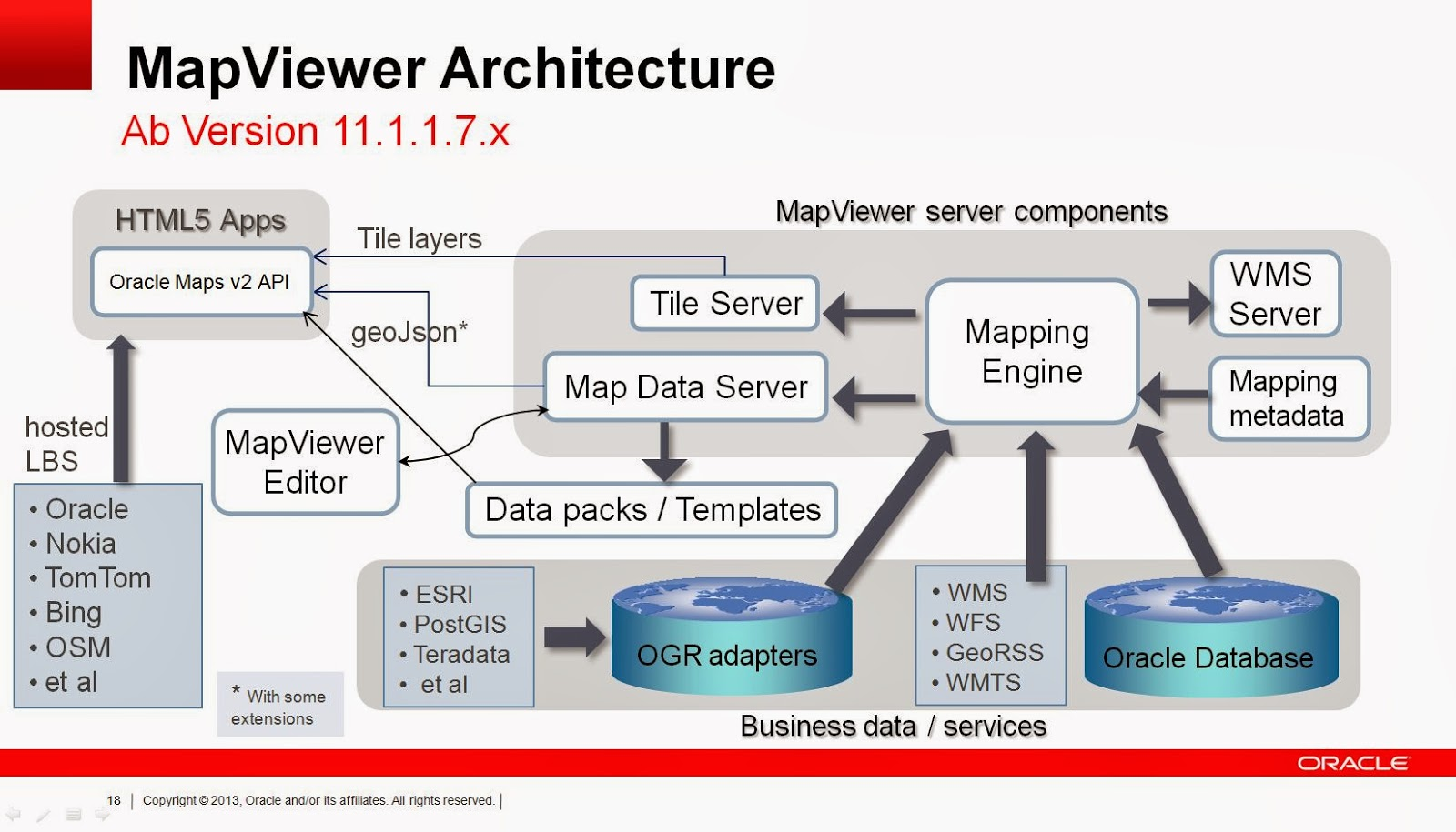 Oracle maps spatial mapviewer for Architecture oracle