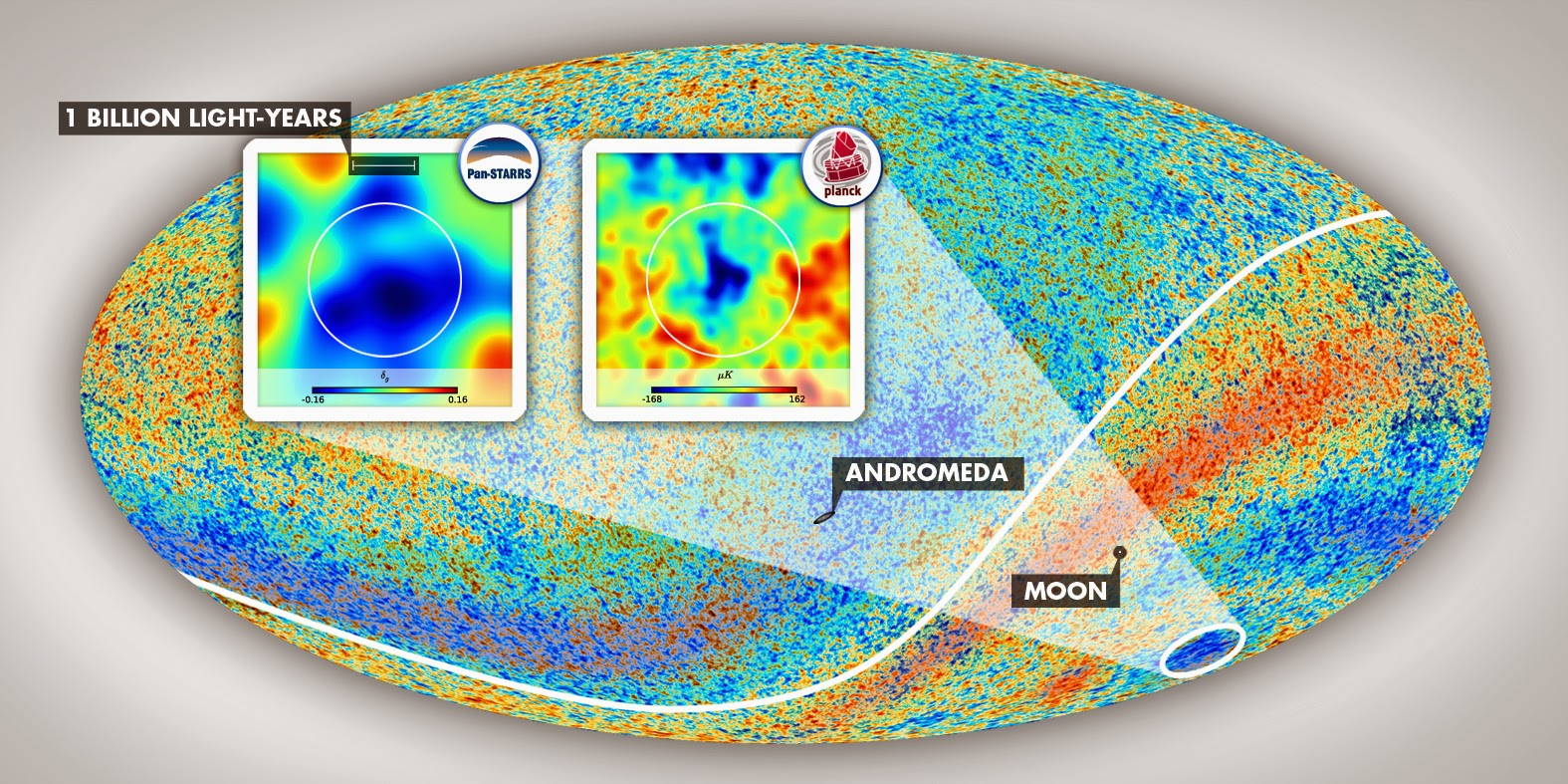 The Cold Spot area resides in the constellation Eridanus in the southern galactic hemisphere. The insets show the environment of this anomalous patch of the sky as mapped by Szapudi's team using PS1 and WISE data and as observed in the cosmic microwave background temperature data taken by the Planck satellite. The angular diameter of the vast supervoid aligned with the Cold Spot, which exceeds 30 degrees, is marked by the white circles. Graphics by Gergő Kránicz. Image credit: ESA Planck Collaboration.