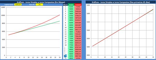 Planilha no Excel sobre gráficos de juros simples e juros compostos