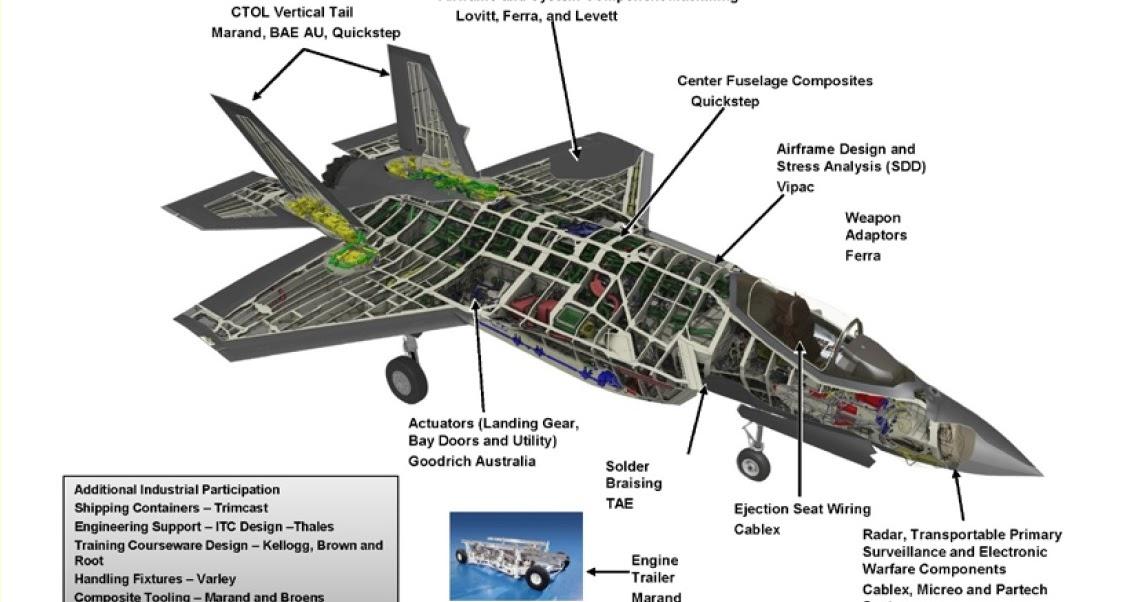 Defense Studies Lovitt Technologies Wins Order For High