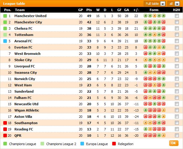 Carta Liga Perdana Inggeris (EPL) Minggu Ke-20
