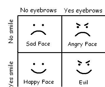 A Guide To Smiles