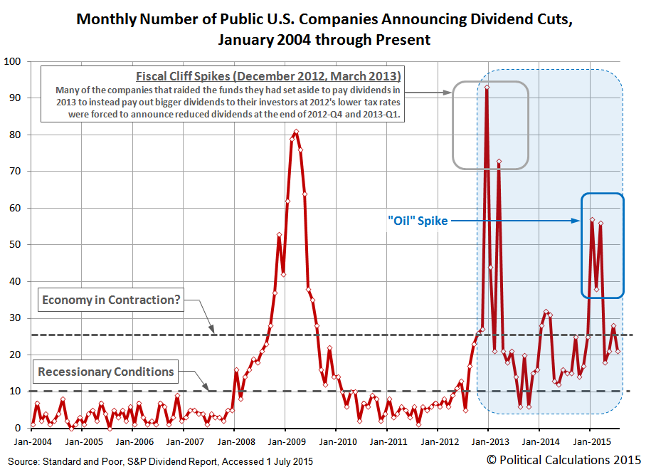 Monthly Number of U.S. Publicly-Traded Companies Announcing Dividend Cuts, January 2004 through July 2015