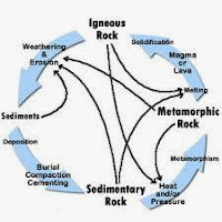 Image result for Images of Rock Cycle