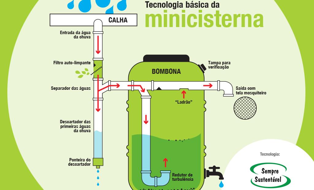 Minicurso: Como captar e usar a água da chuva com minicisternas.