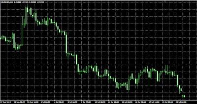 Grafik Mata Uang dalam Forex Trading tanpa Indikator