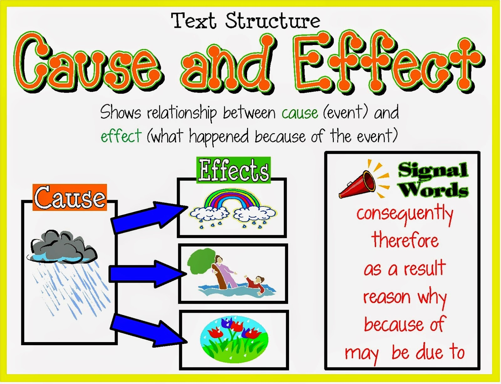 "cause and effect essay exercise The purpose of the cause-and-effect essay is to determine how various  ideas  you outlined in note 1085 ""exercise 3"" and write a full cause-and-effect essay."