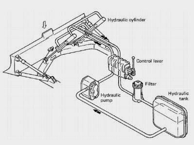 Sirkuit Dasar Sistem Hidrolik