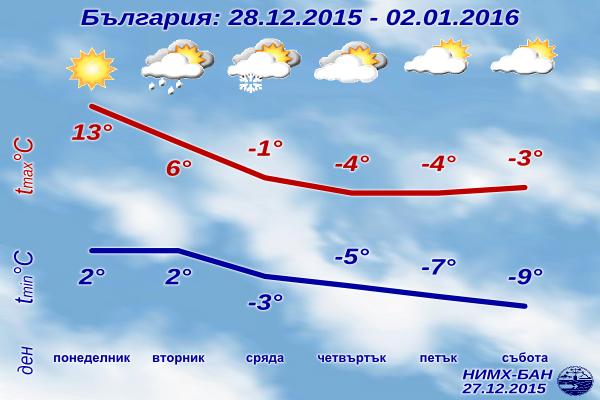 Седмична Прогноза за времето за 28 декември 2015 до 2 януари 2016