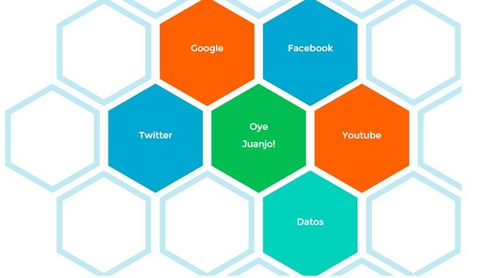 Cinco aplicaciones online para crear mapas mentales gratis  Oye