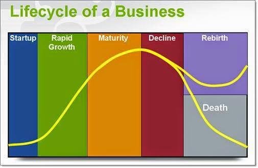 siklus hidup bisnis