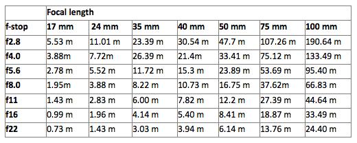 depth of field charts pdf