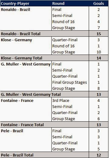 World Cup Top Scorers : World cup big game scorers average opposition