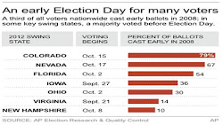 2008 Early Vote in Swing States