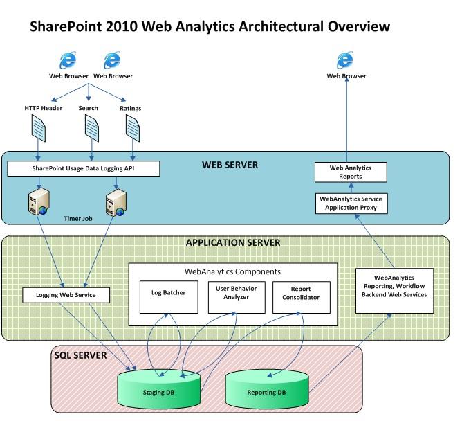 Sharepoint Connoisseur  Sharepoint 2010 Web Analytics