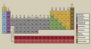 La tabla periodica tipos de tablas peridica de un grupo vertical ms el grupo gases nobles desconocidos por mendeleiev el uso de este tipo de tabla corta ha desaparecido en la actualidad urtaz Gallery