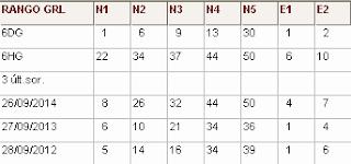 Directirz Nº1 (R1 rangos generales): rangos de cada número y 3 últimos sorteos del mes actual sorteo eurojackpot de la once