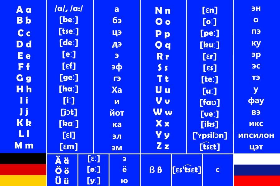 Алфавит немецкого языка с переводом на русский