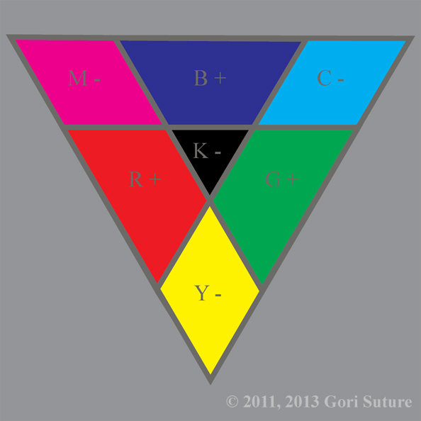 An illustrative organization of color hues in a triangle that shows relationships between the primary colors of subtractive light (CMY), known also as chaos light or negative light, creating the primary colors of additive light (RGB), known also as order light or positive light.  Since this image is from the point of view of an entity made of order light, order is absolute & chaos is relative.
