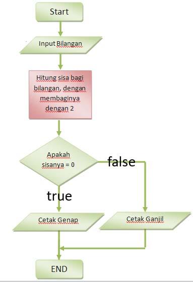 Flowchart dalam pemrograman ahmad mustafids blog dalam penjelasan diatas flowchart atau diagram alir dapat membantu seorang programmer dalam menyelesaikan suatu masalah misal seperti gambar dibawah ini ccuart Image collections