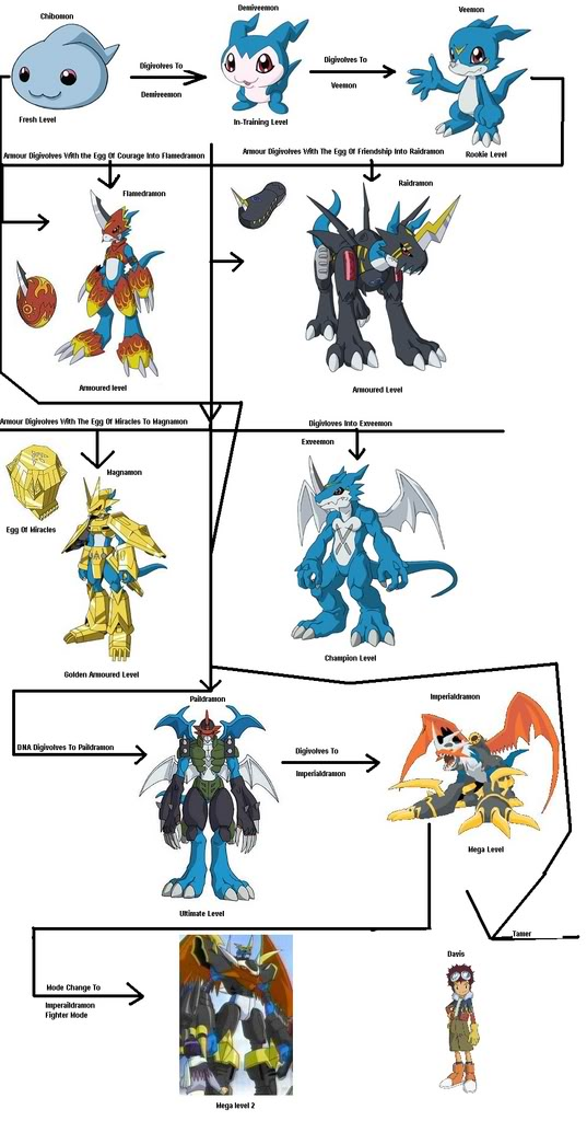 digimon veemon evolution - photo #2