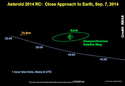 Asteroid 2014 RC Is Buzzing Earth This Weekend
