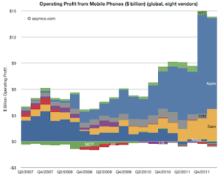 Samsung, Apple combined earn 99% of all mobile phone industry profits.