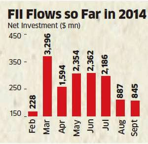 FII inflows in equities hit 7-month low of Rs 5,100 crore in September 2014