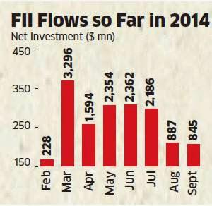 FII inflows in equities hit 7-month low of Rs 5,100 crore in September 2014