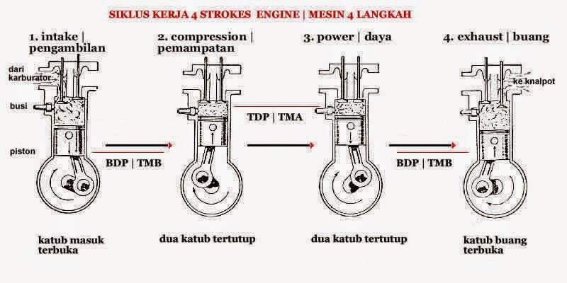 mekanisme katup  valve mechanisme