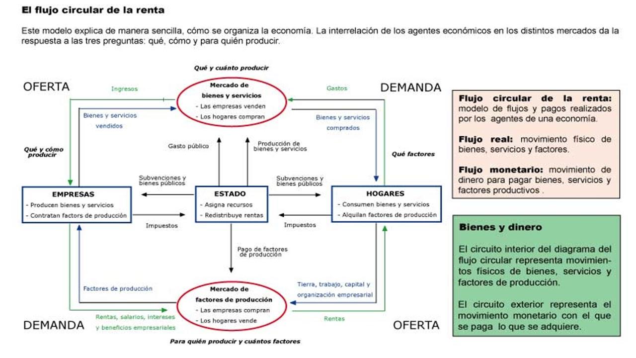 Circuito Y Servicios : La economía y sus conceptos calculo de magnitudes macroeconómicas
