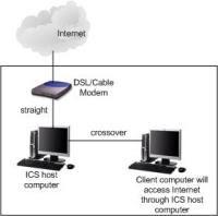 Condivisione connessione internet