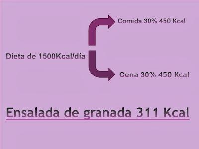 Calorías granada