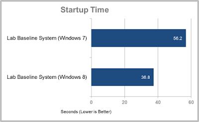 Perbandingan, StartUp, Time