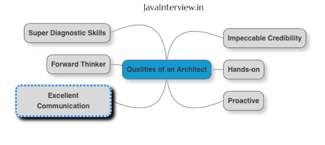 Architect Interview Questions - Qualities