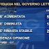 Fiducia nel Governo Letta. Il sondaggio Ipr per il TG3