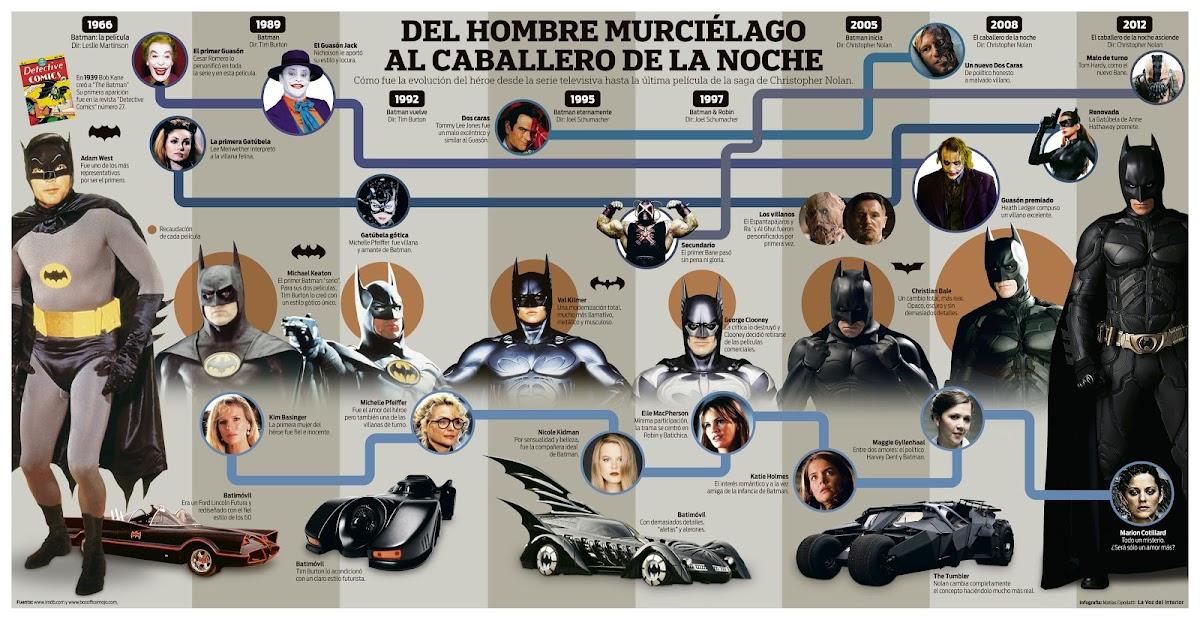 http://4.bp.blogspot.com/--sQhs_ps3ks/UJBPE3qdYVI/AAAAAAAAALI/b9q-8c402rw/s1200/Infografia+Batman_web.jpg